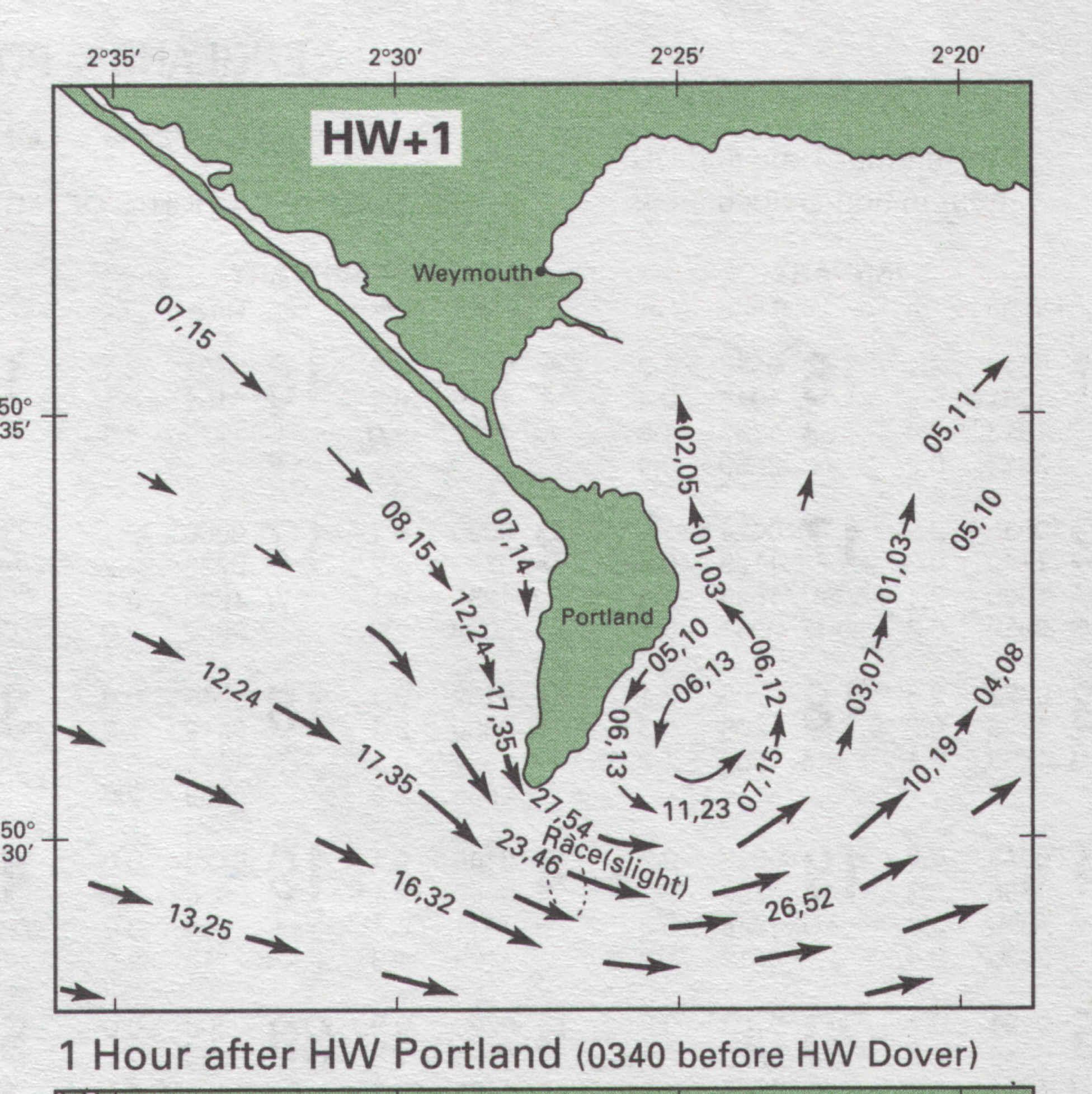 module 2 - Tide Flow Chart